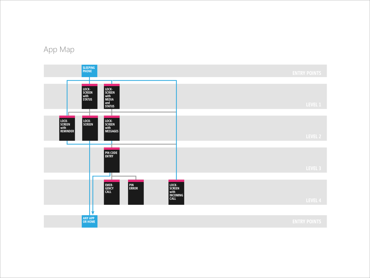 Each feature we designed in KIN began with a UX map.
