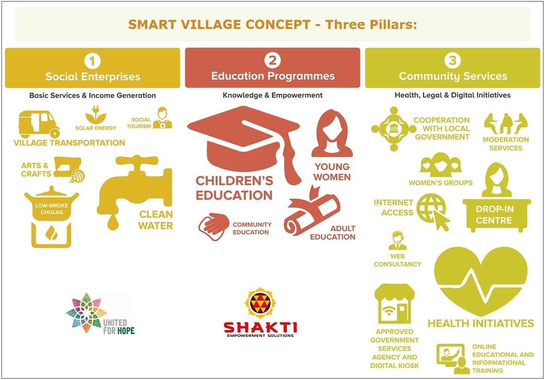 Smart-Village-design.jpg