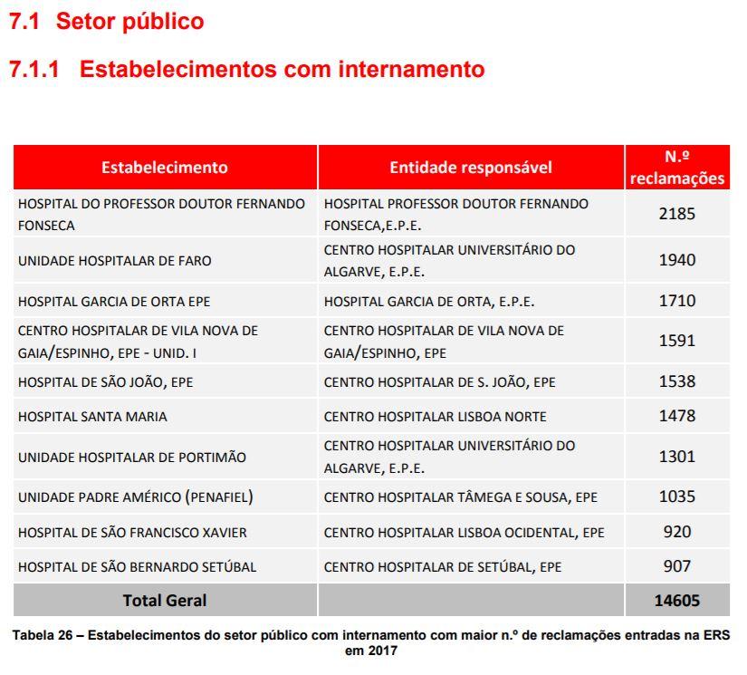 Liste des hôpitaux publics ayant reçu le plus de plaintes au Portugal en 2017