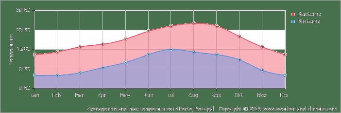 average-temperature-portugal-porto.png