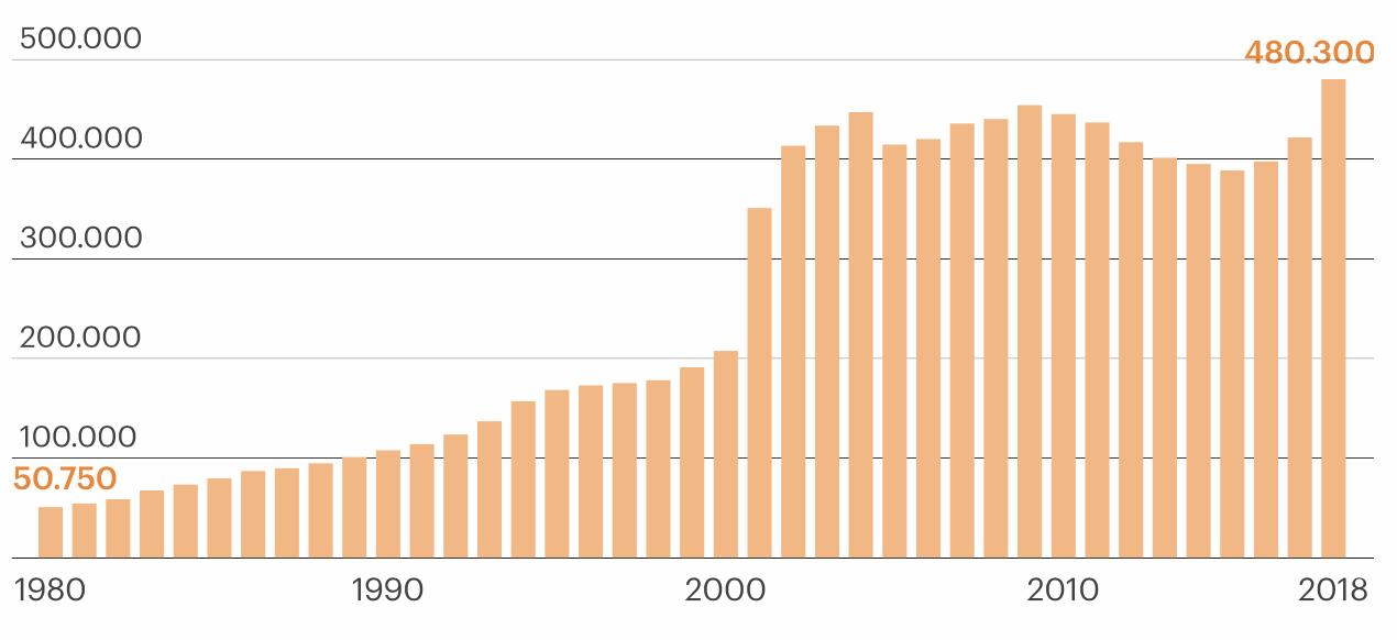 Nombre d'étrangers vivant au Portugal