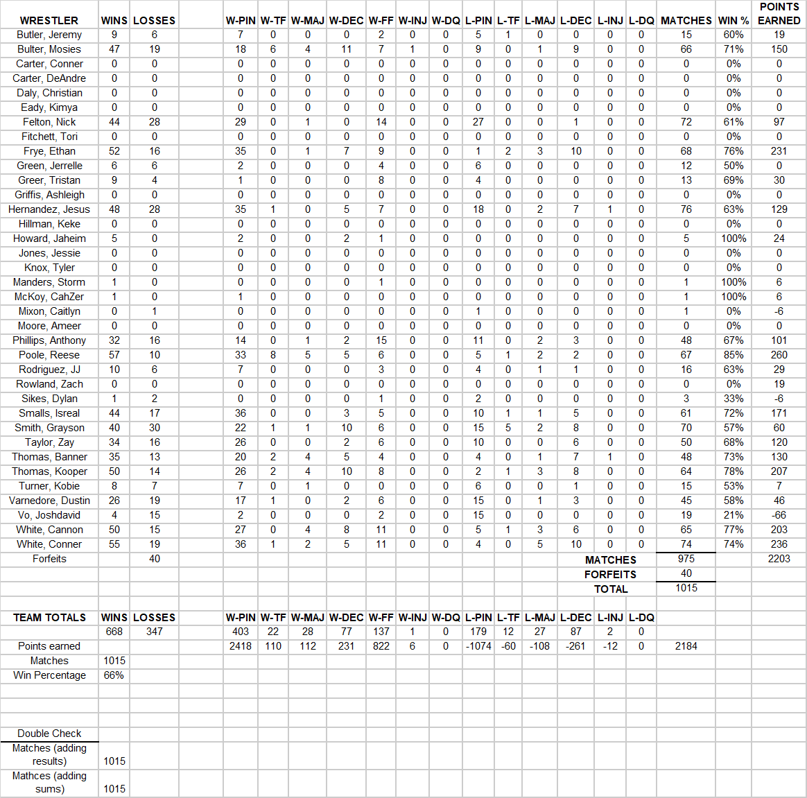18-19Stats.png