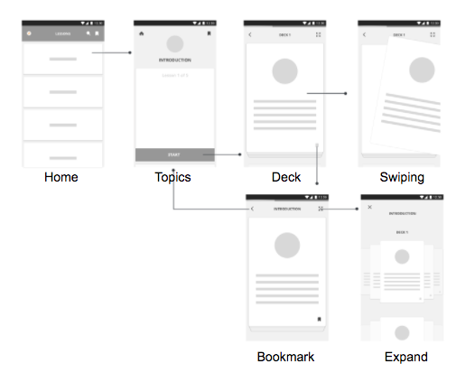 Final wireframes and user flow