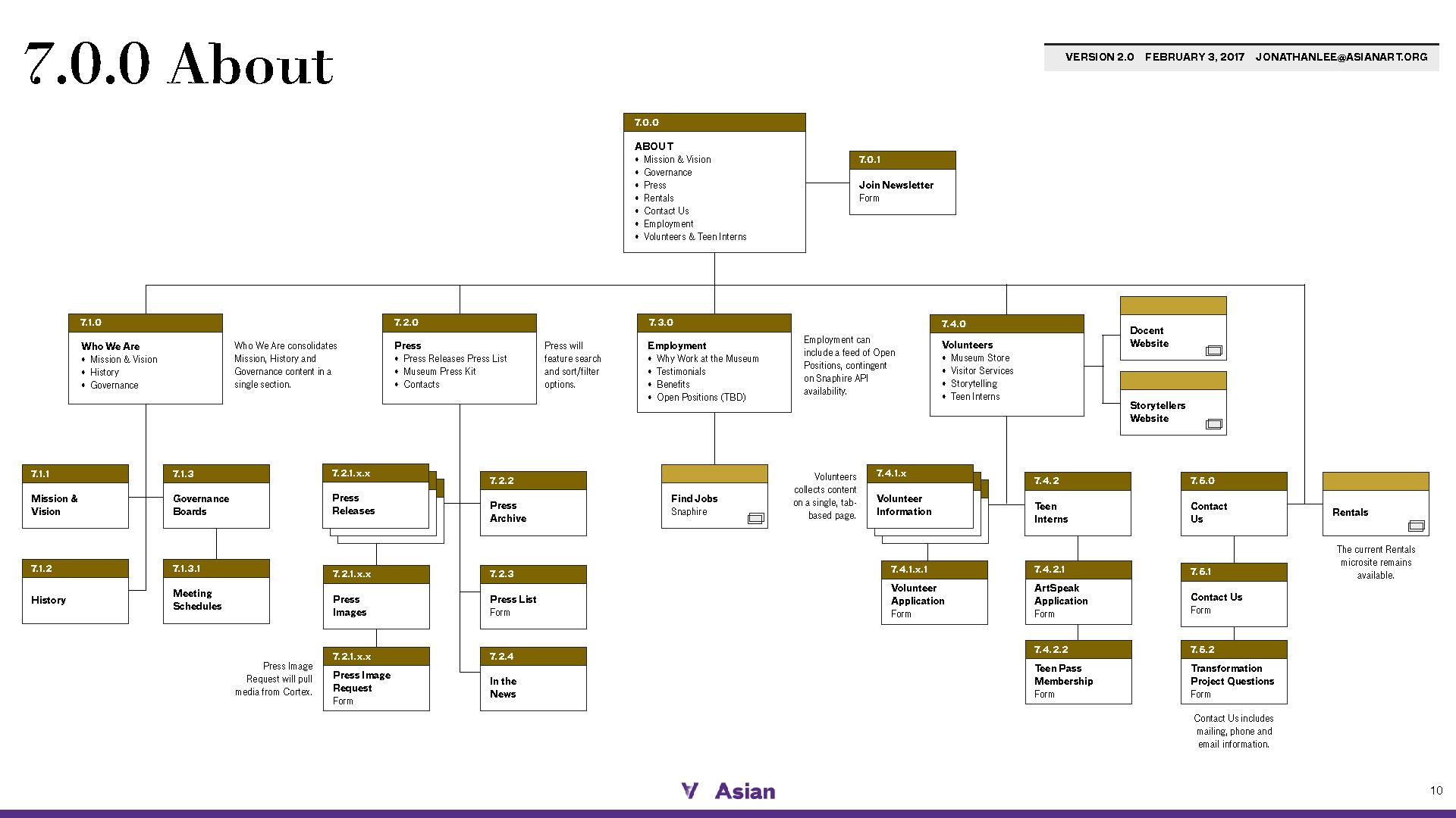 AAM-newsitemap_v2_Page_10.jpg