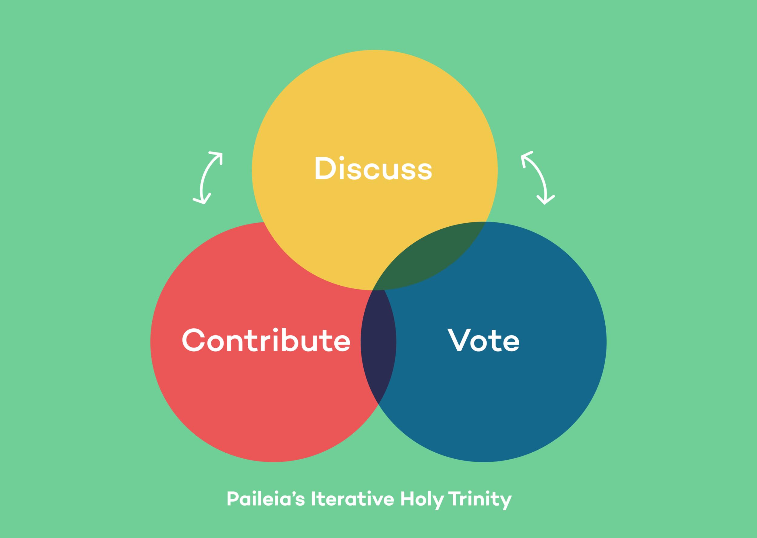 Paileia's Iterative Holy Trinity