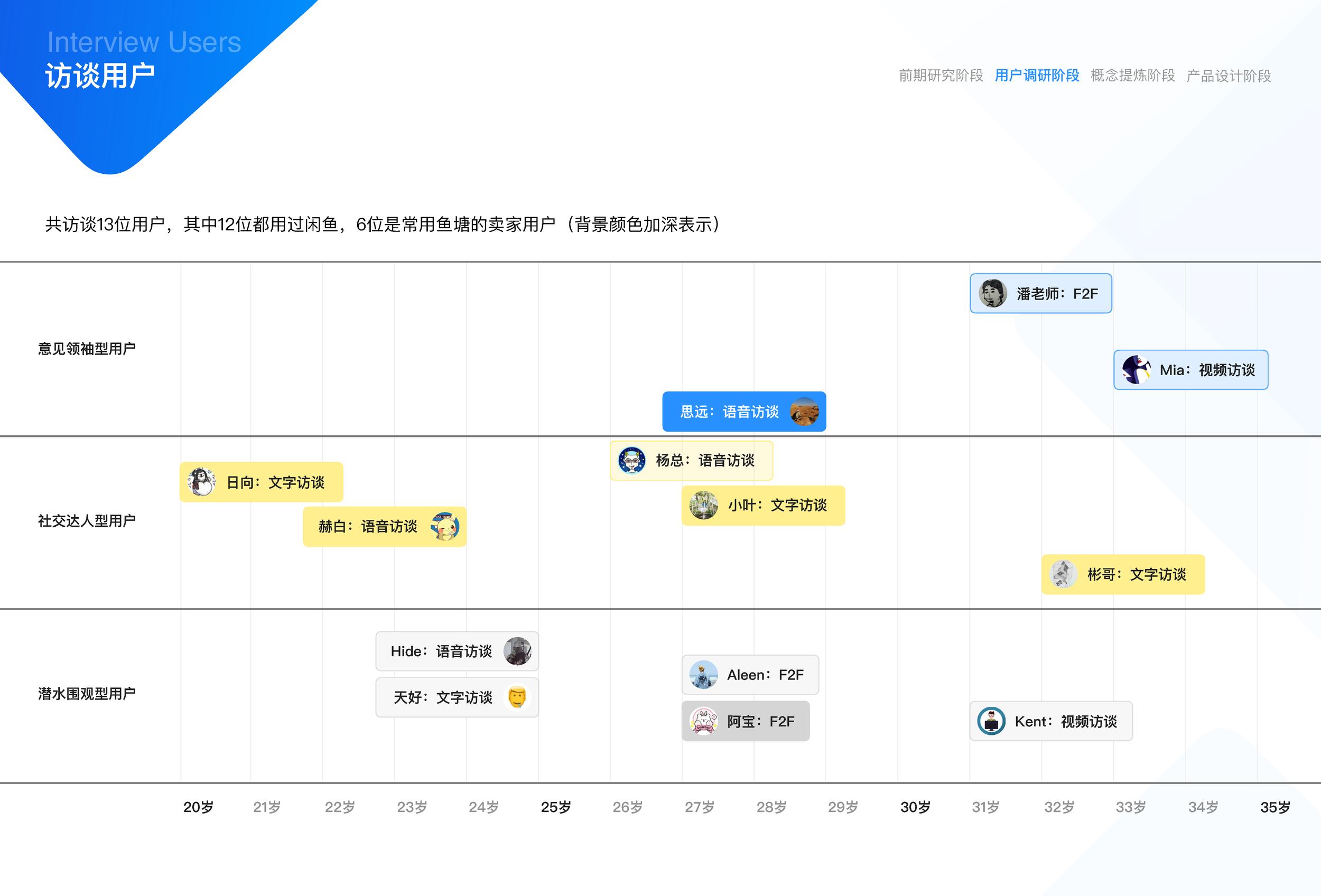 闲鱼社区互动设计(17小组油猫饼)_页面_08.png