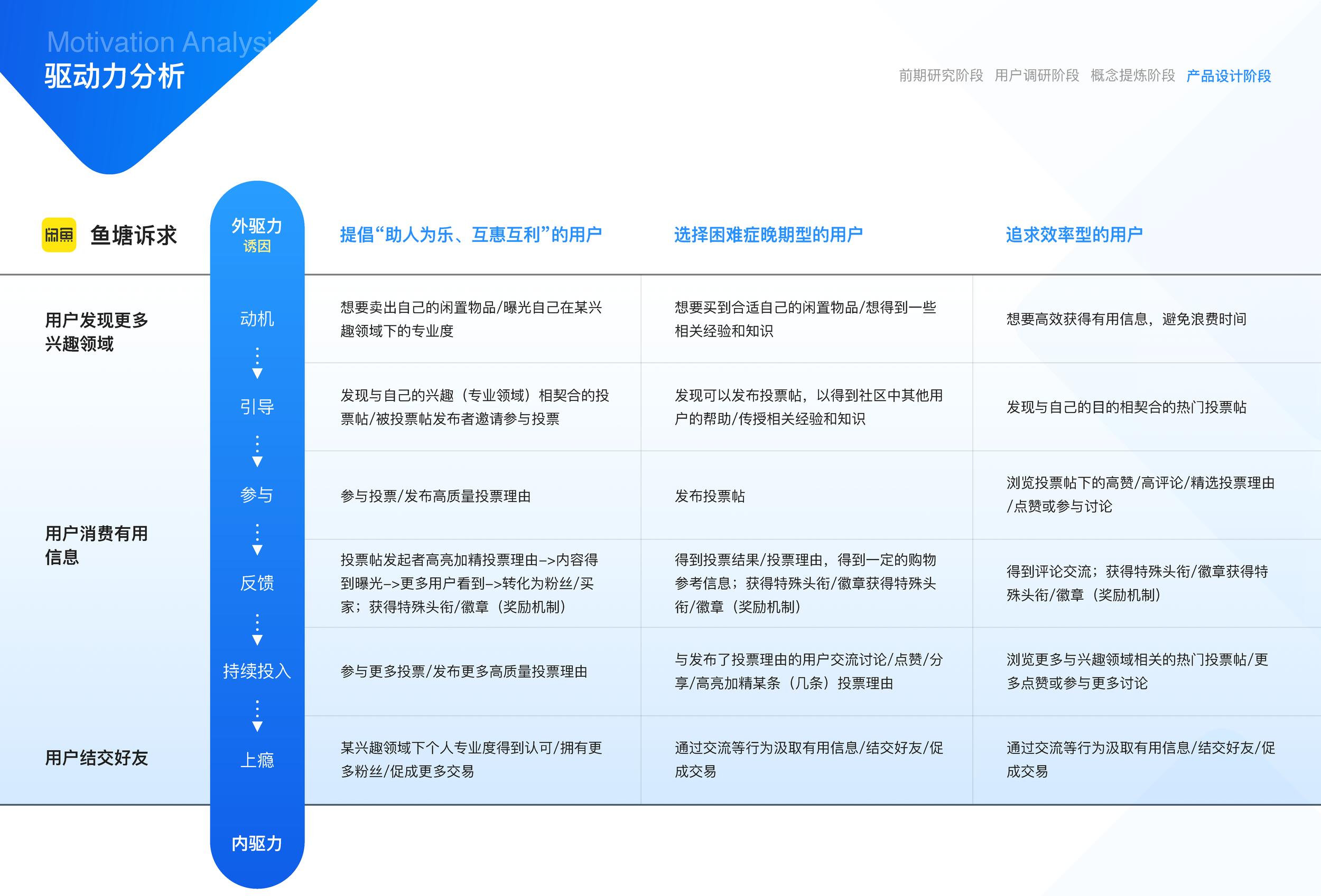 闲鱼社区互动设计(17小组油猫饼)_页面_23.png