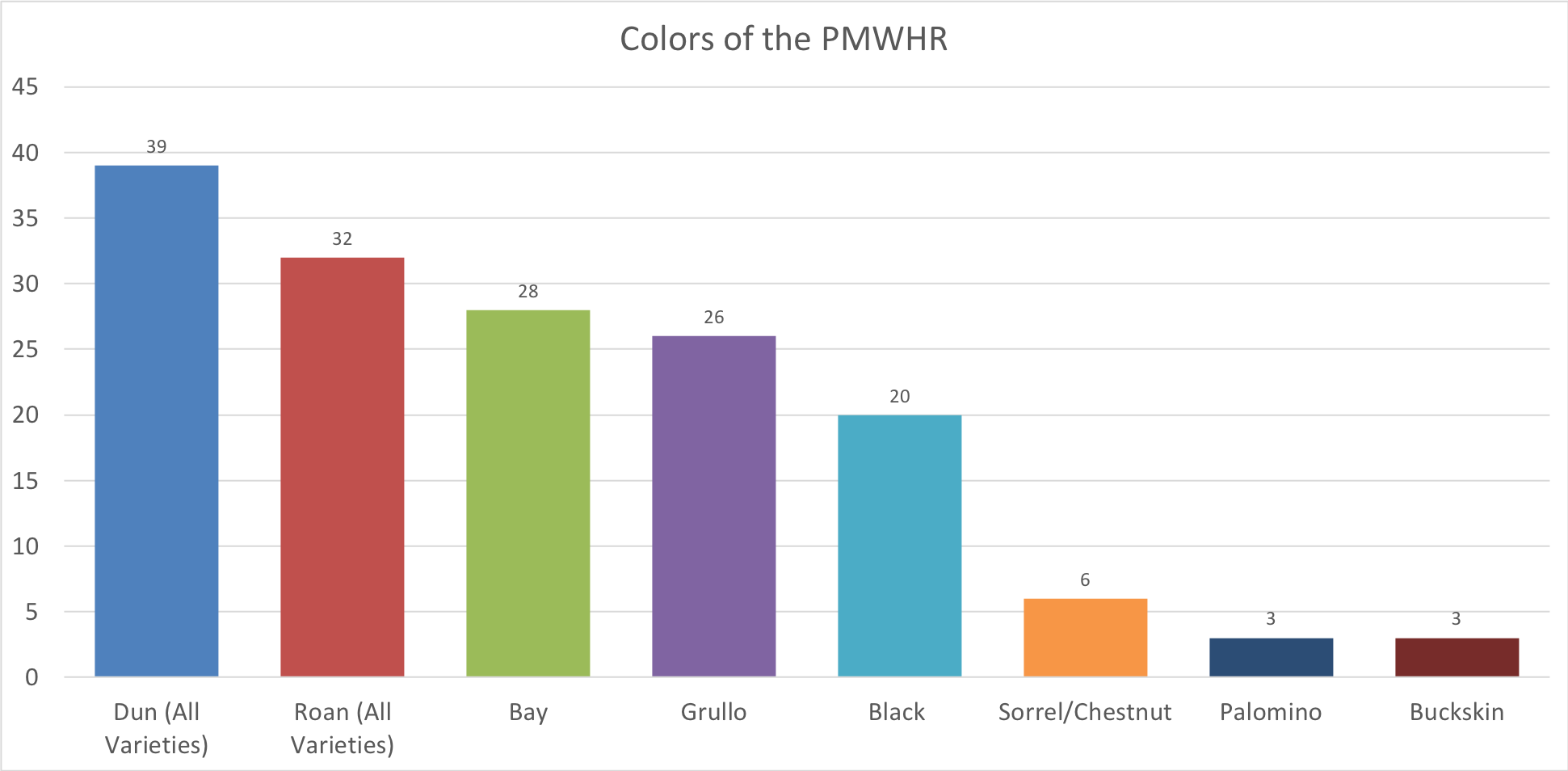 All data represented above was gathered by TCF representatives through in-person visits to the PMWHR.Dun varieties include coyote, red, and apricot duns. Roan varieties include bay, blue, buckskin, dun, grullo, chestnut, and red roans.