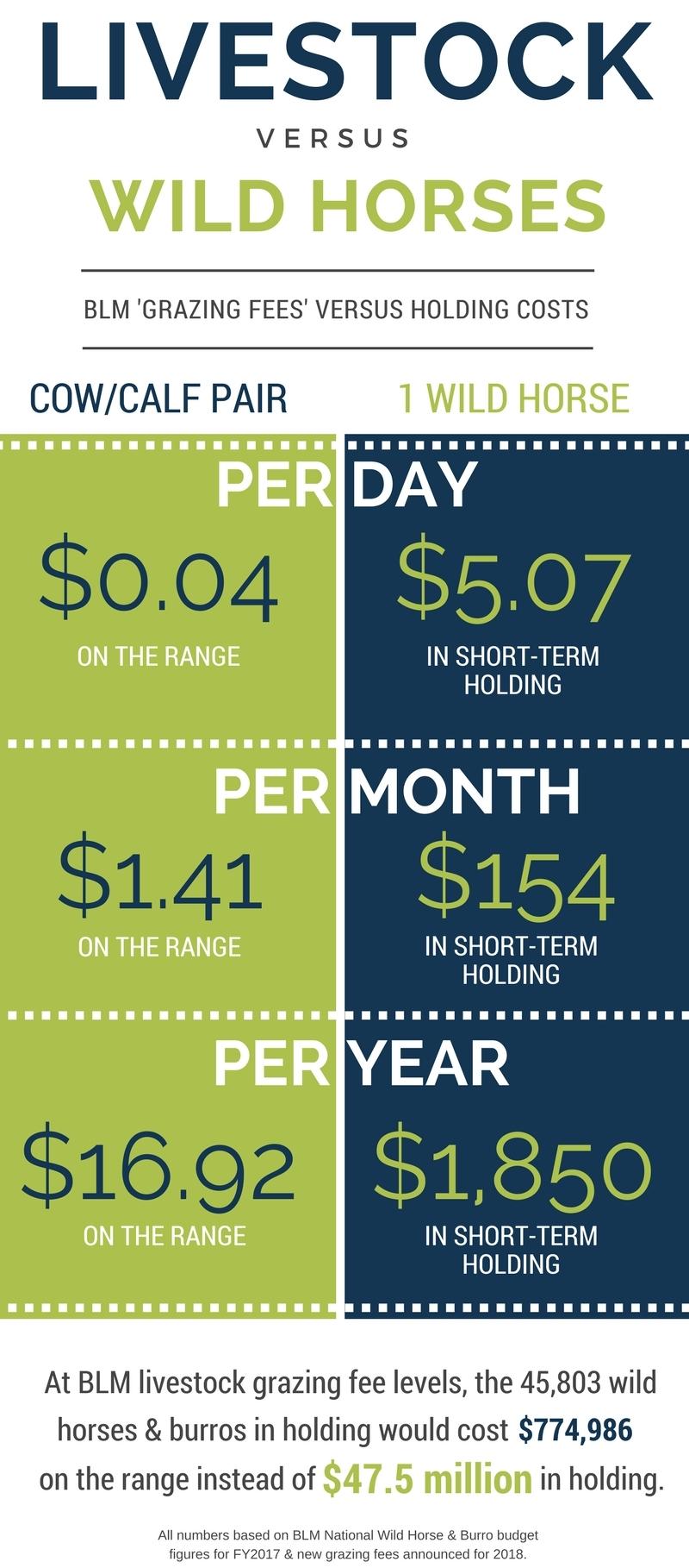 Grazing Fees vs Holding Costs.jpg