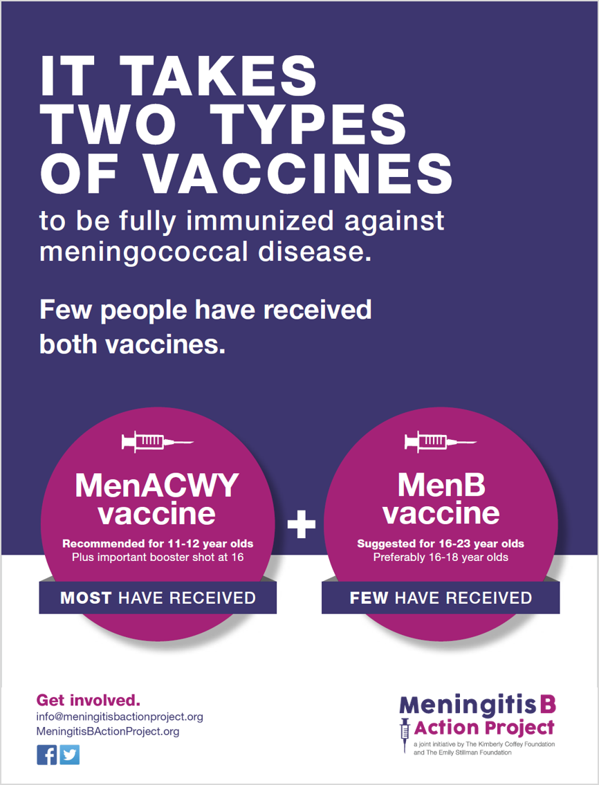 It takes two (meningitis vaccines) graphic    Suggested post: There is more than one meningitis vaccine. If you haven't received both the MenACWY and MenB vaccines, you are not fully immunized against Meningococcal disease. Few have received both. Ask your doctor today. #meningitisb