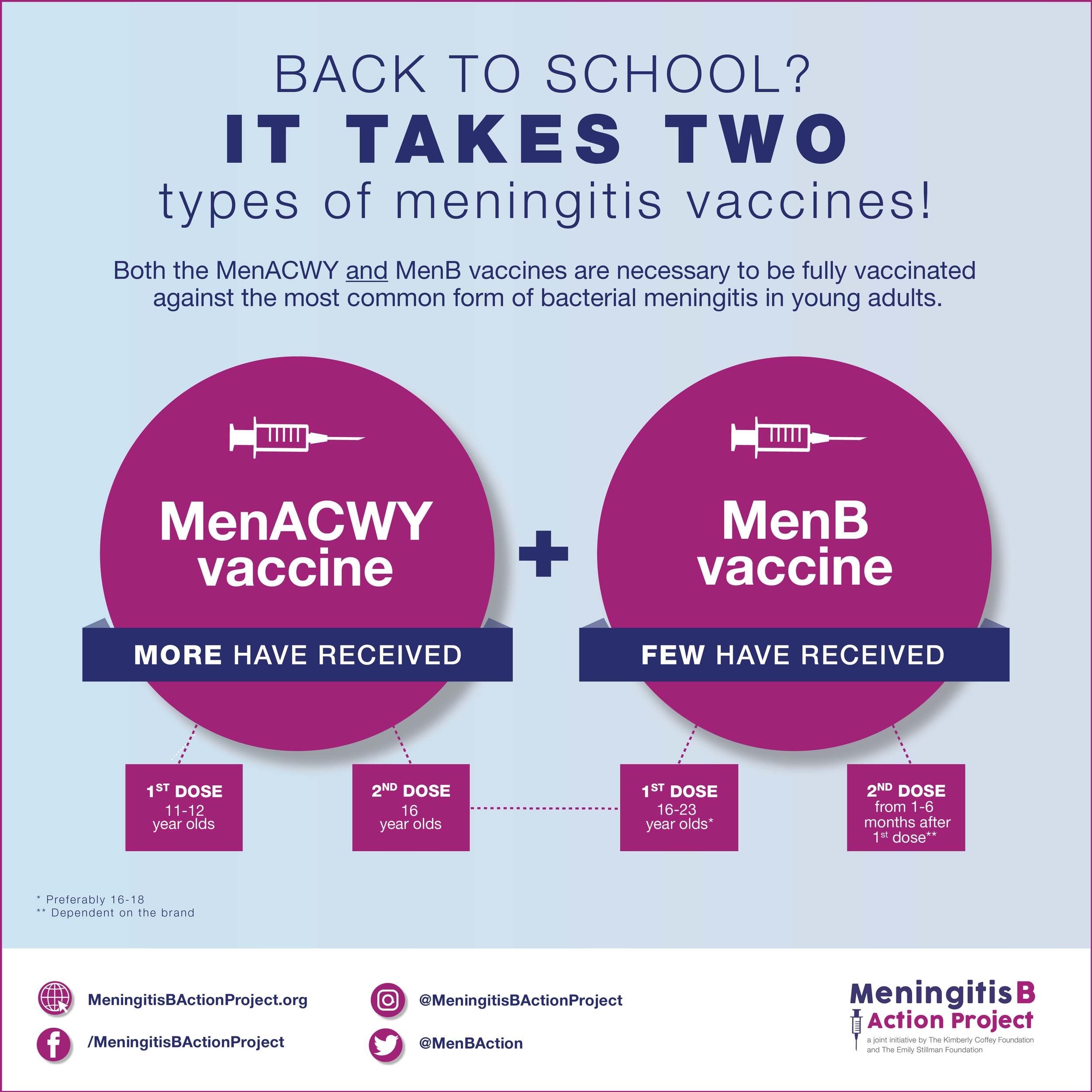 For Instagram    Suggested post: Today, I am helping the Meningitis B Action Project with an important message for all of you getting ready for back to school! Meningitis can be serious and deadly. Young adults ages 16-23 are at higher risk. Talk to your provider about all the necessary doses of the MenACWY and MenB vaccines #bteamwashere #meningitisb #meningitis