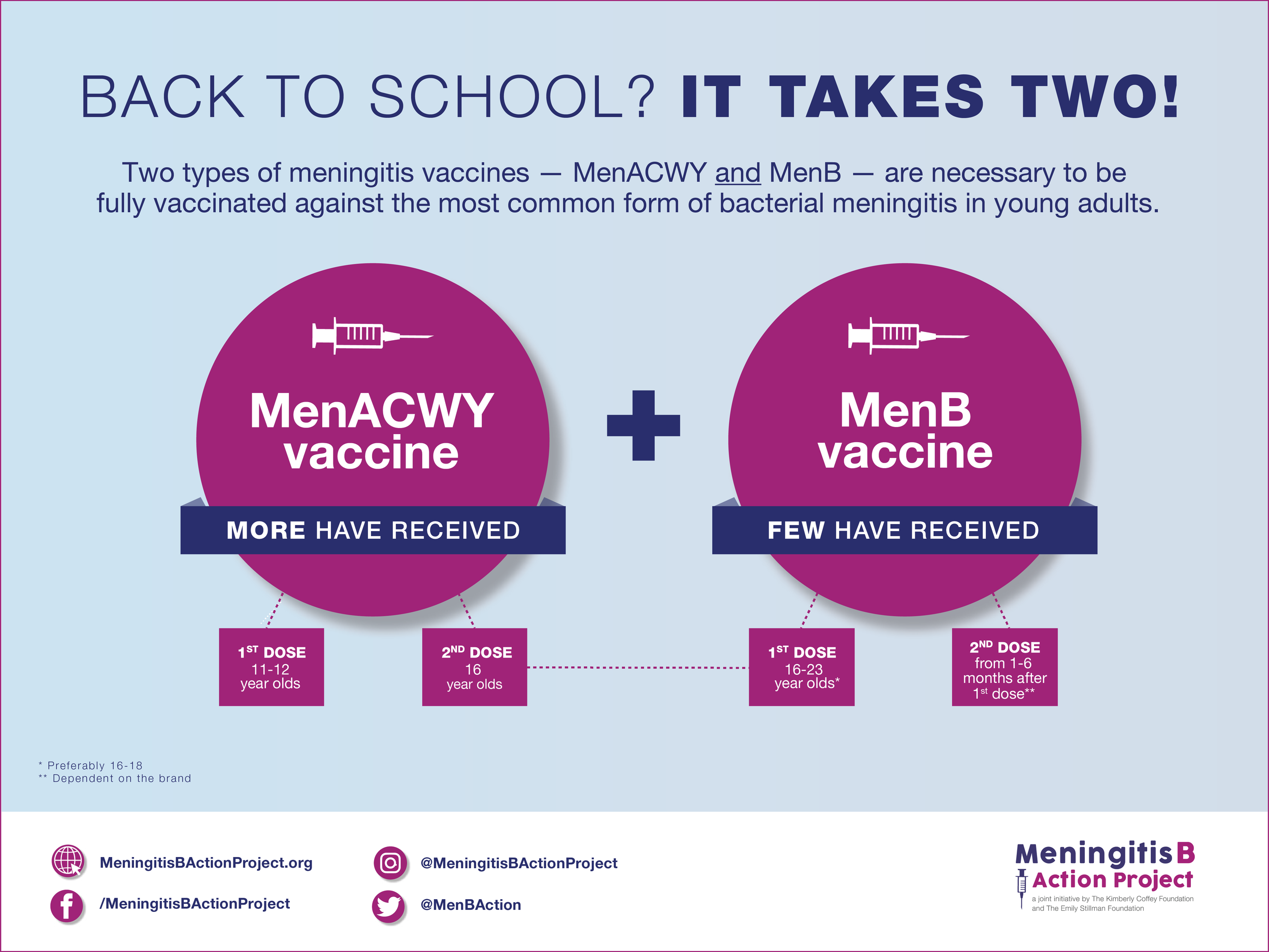 For Facebook    Suggested post: Today, I am helping the Meningitis B Action Project with an important message for all of you getting ready for back to school! Meningitis can be serious and deadly. Young adults ages 16-23 are at higher risk. Talk to your provider about all the necessary doses of the MenACWY and MenB vaccines #bteamwashere #meningitisb #meningitis