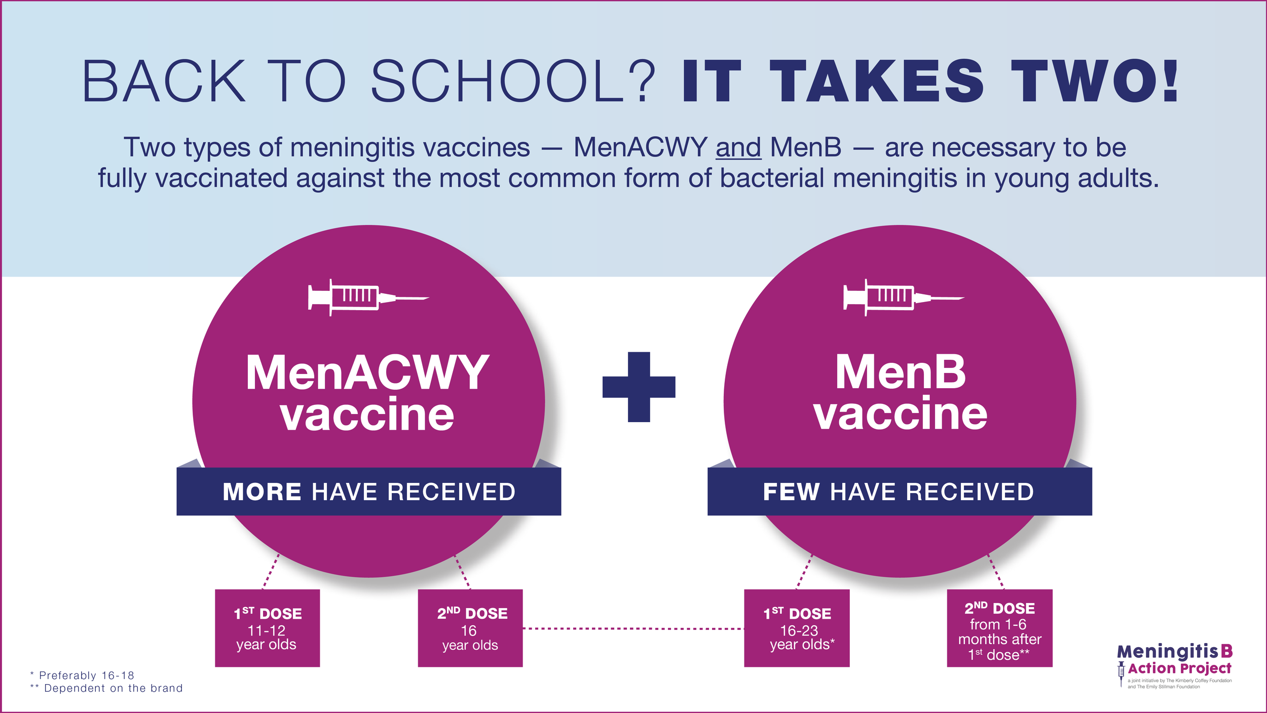 For Twitter    Suggested post: Today, I am helping the Meningitis B Action Project with an important message for all of you getting ready for back to school! Meningitis can be serious and deadly. Young adults ages 16-23 are at higher risk. Talk to your provider about all the necessary doses of the MenACWY and MenB vaccines #bteamwashere #meningitisb #meningitis