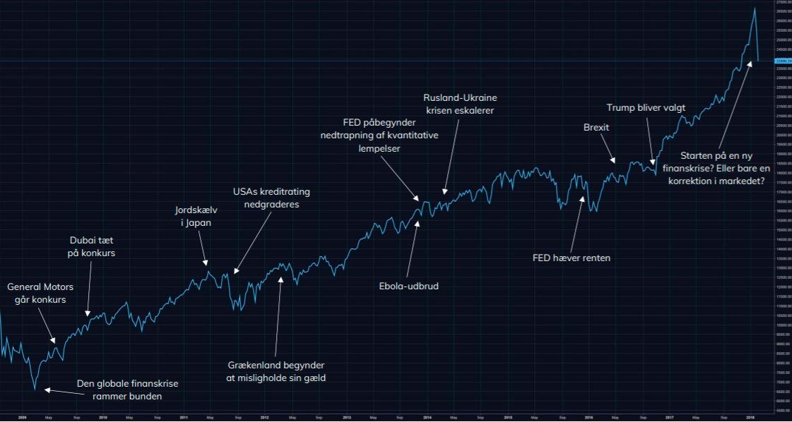 Graf-over-hændelser-i-markedet