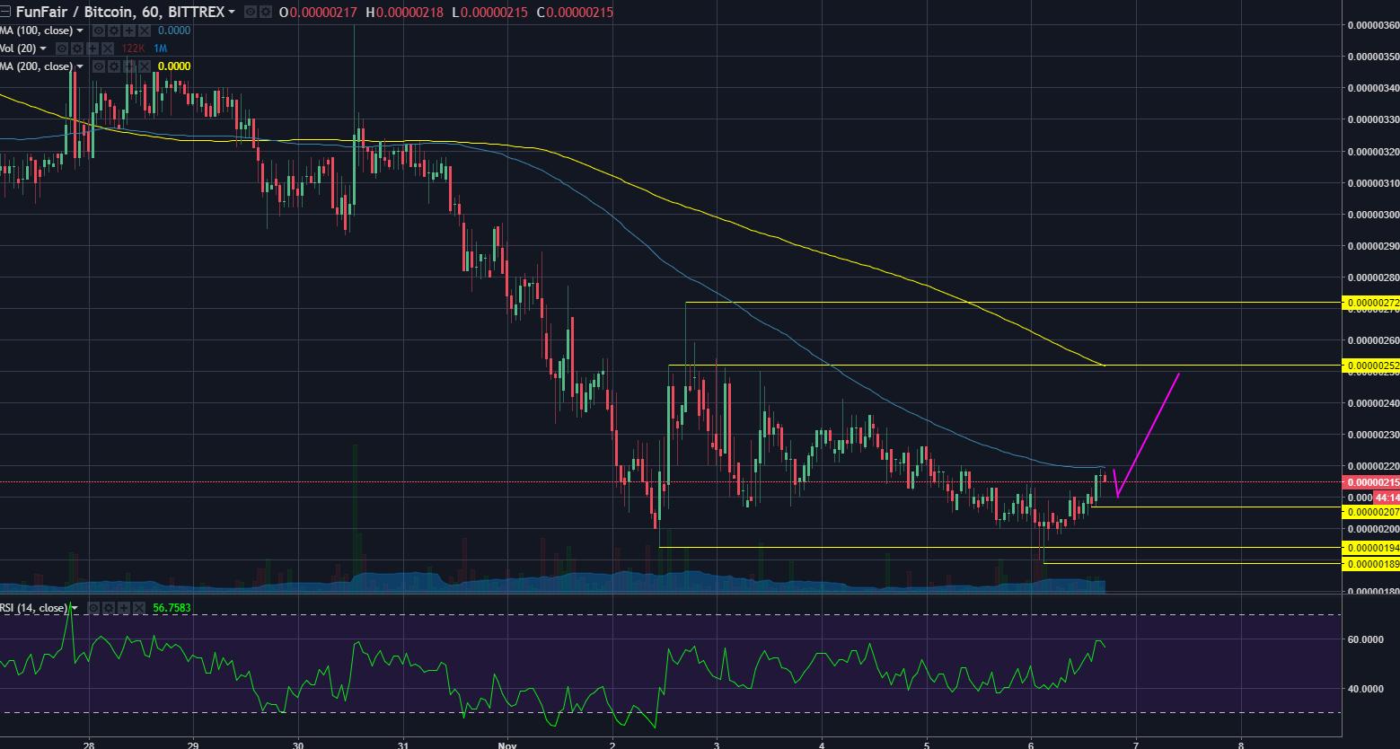 courtesy of Tradingview: Bittrex