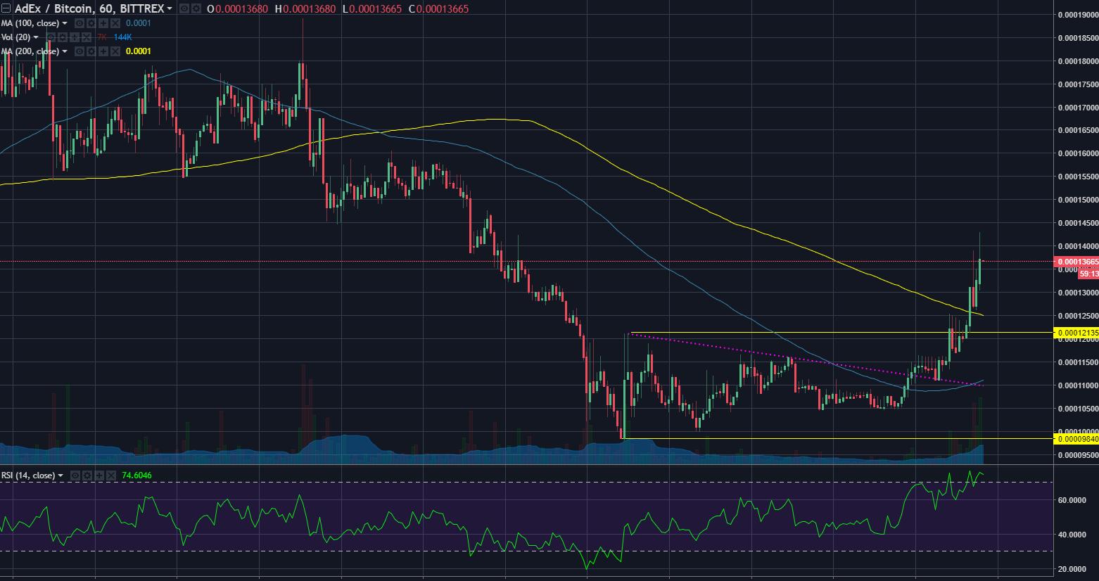 courtesy of Tradingview:Bittrex