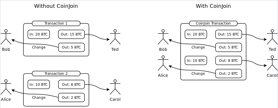 CoinJoin basic idea example: two transactions are joined into one while inputs and outputs are unchanged. (wikipedia)