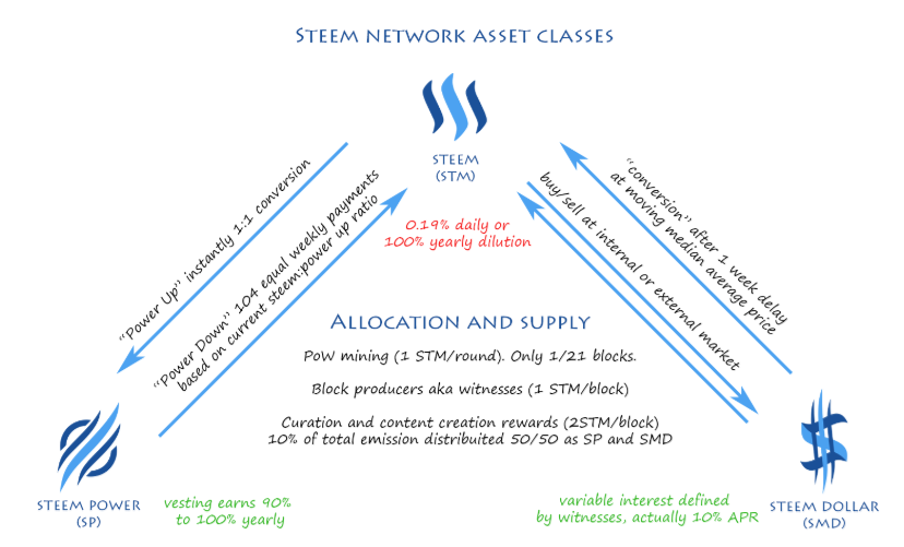 steem_tokens_conversions.png