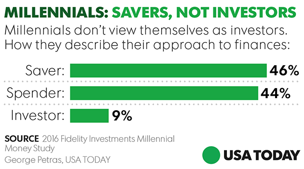 https://www.usatoday.com/story/money/markets/2017/04/26/millennials-and-investing/100559680/