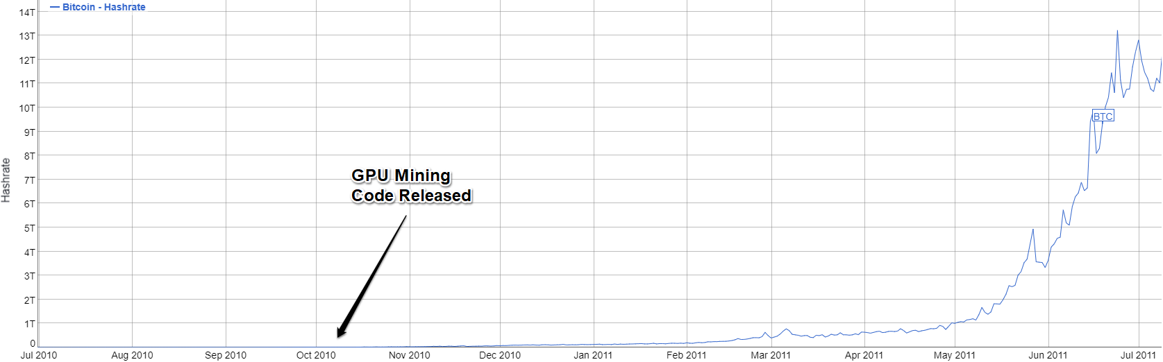 https://bitinfocharts.com/comparison/bitcoin-hashrate.html