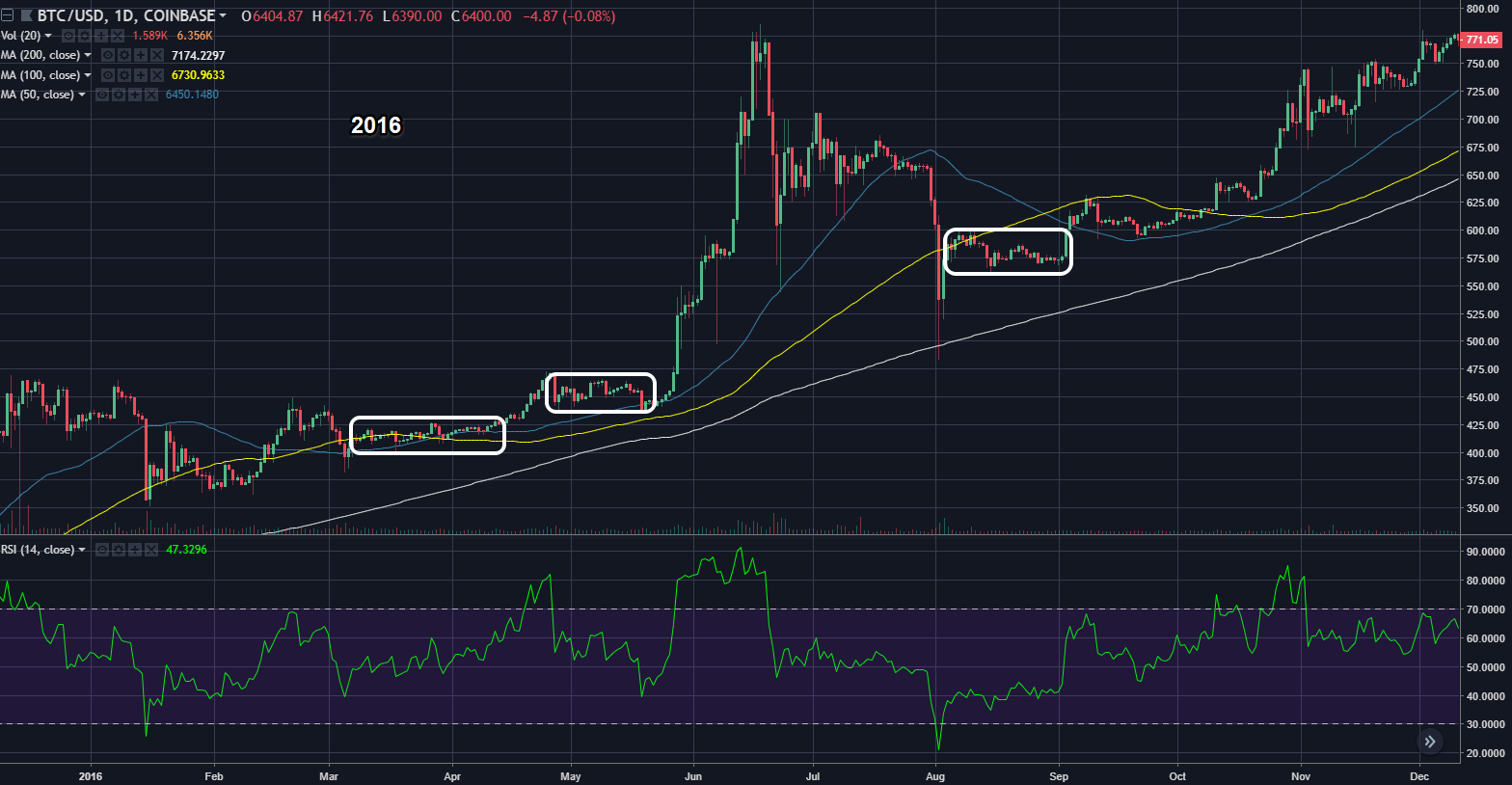 btcusd10272018daily2016.png