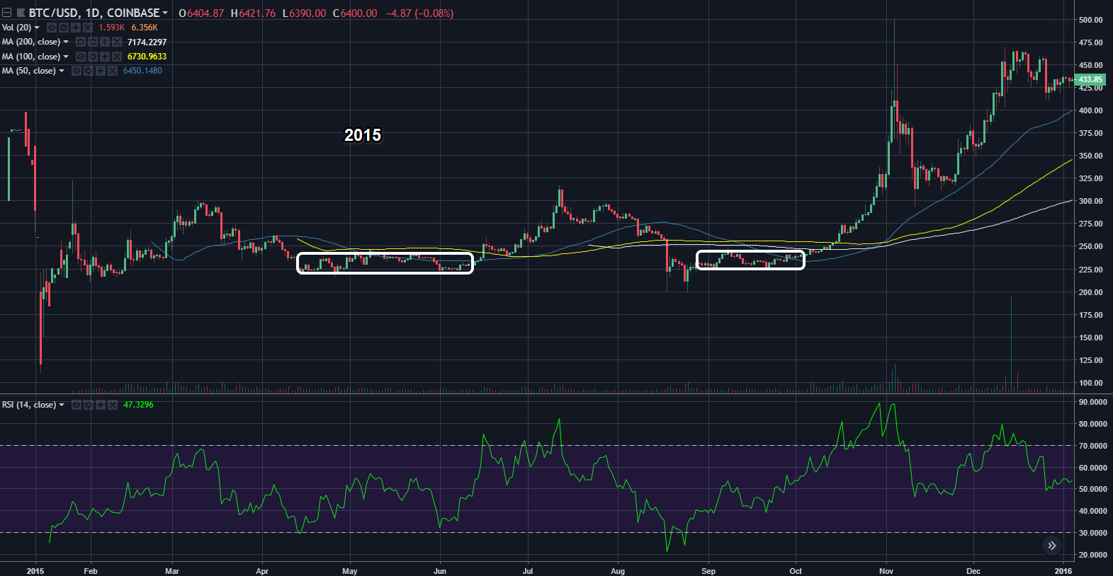 btcusd2015_daily.png