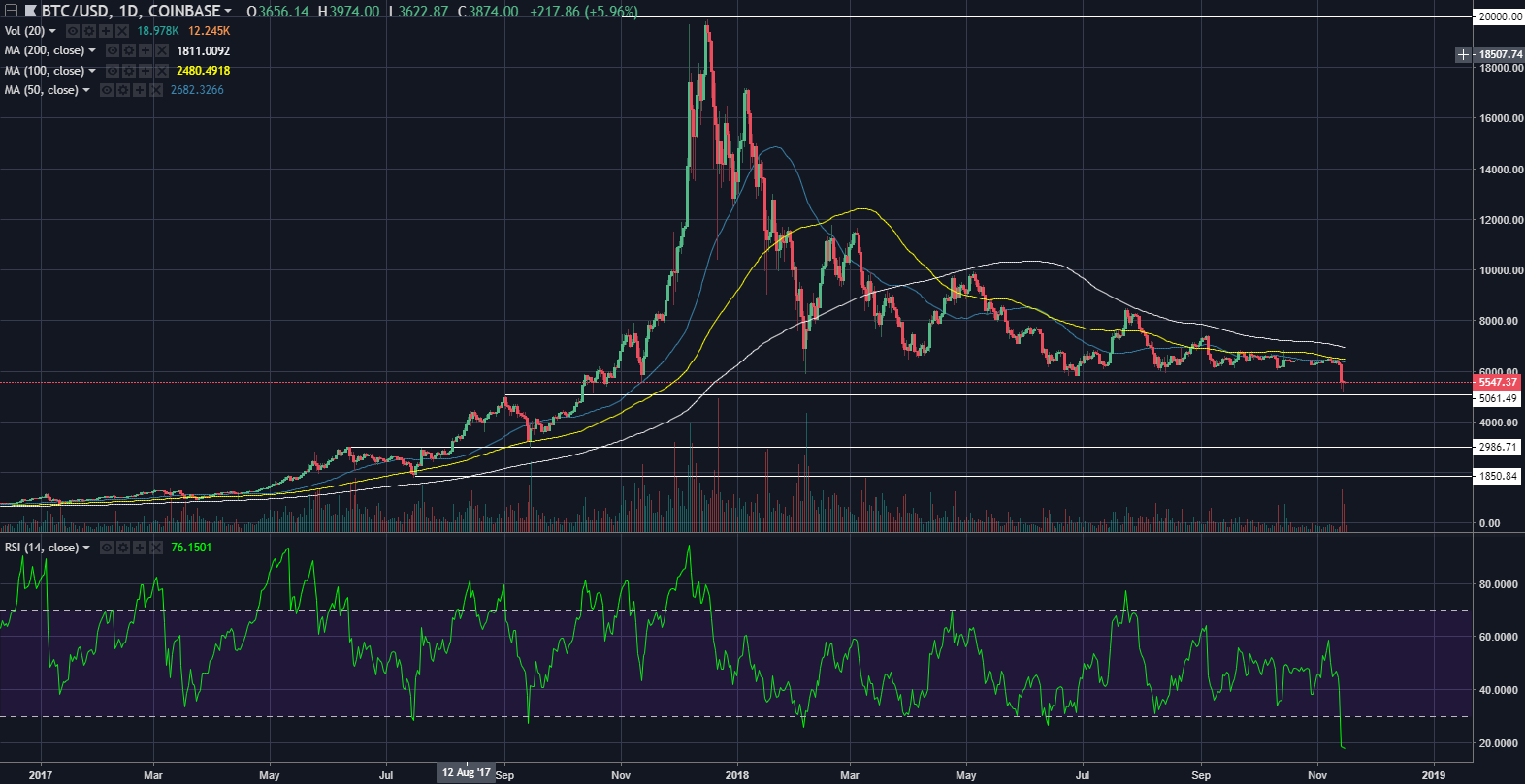 btcusd11162018day.png