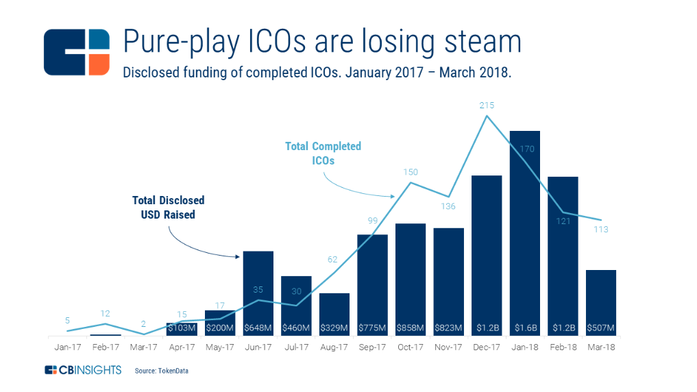 https://www.cbinsights.com/research/blockchain-ico-tokens-startup-market-map-expert-research/