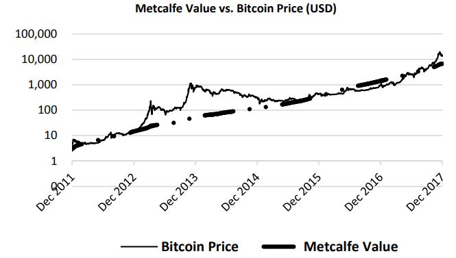 metcalfe_bitcoin_regression.png