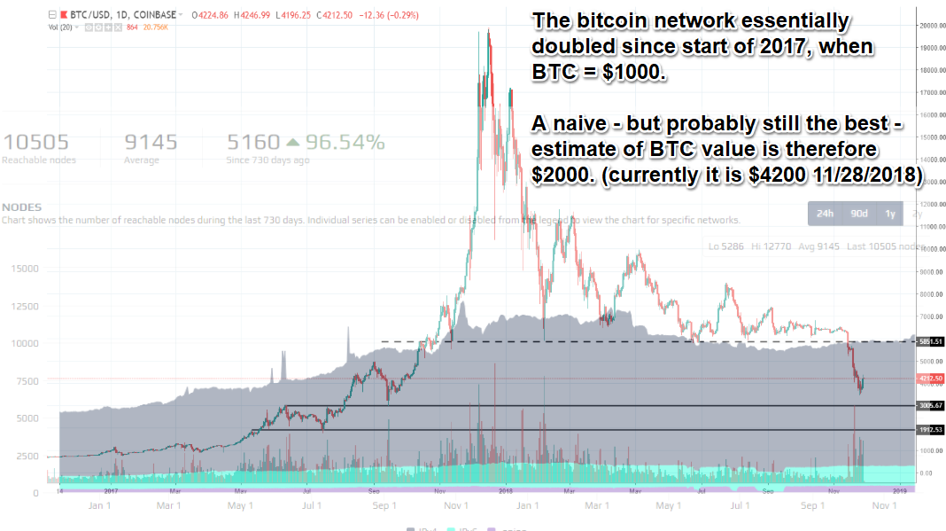 Overlay of network size on top of price chart.