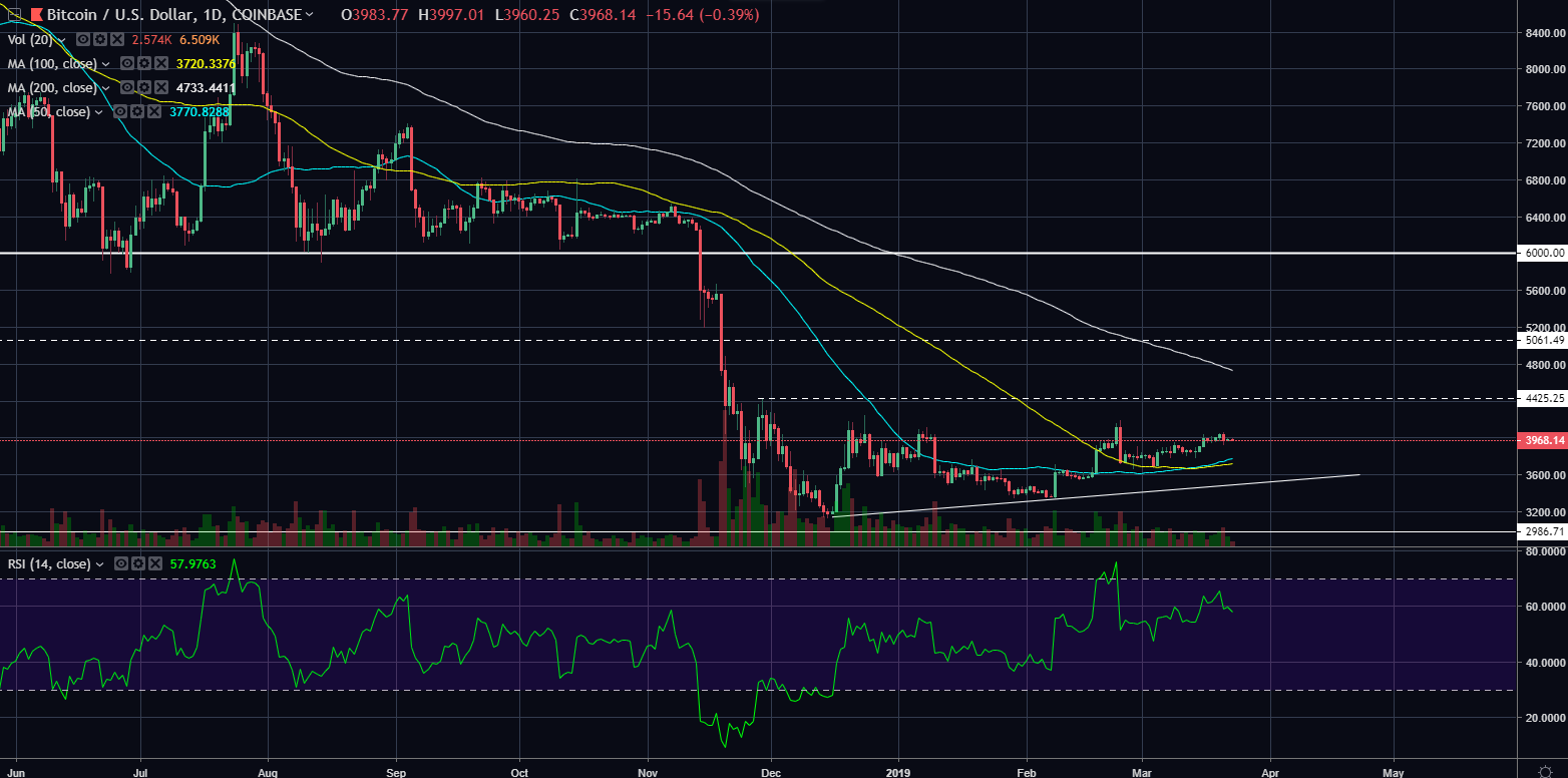 btcusd03232019day.png
