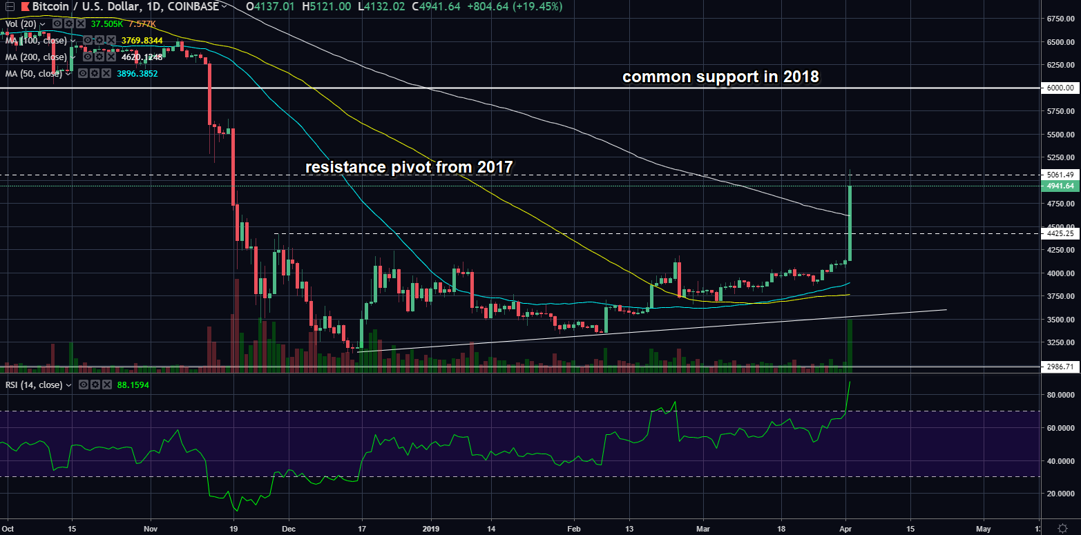 btcusd04022019day.png