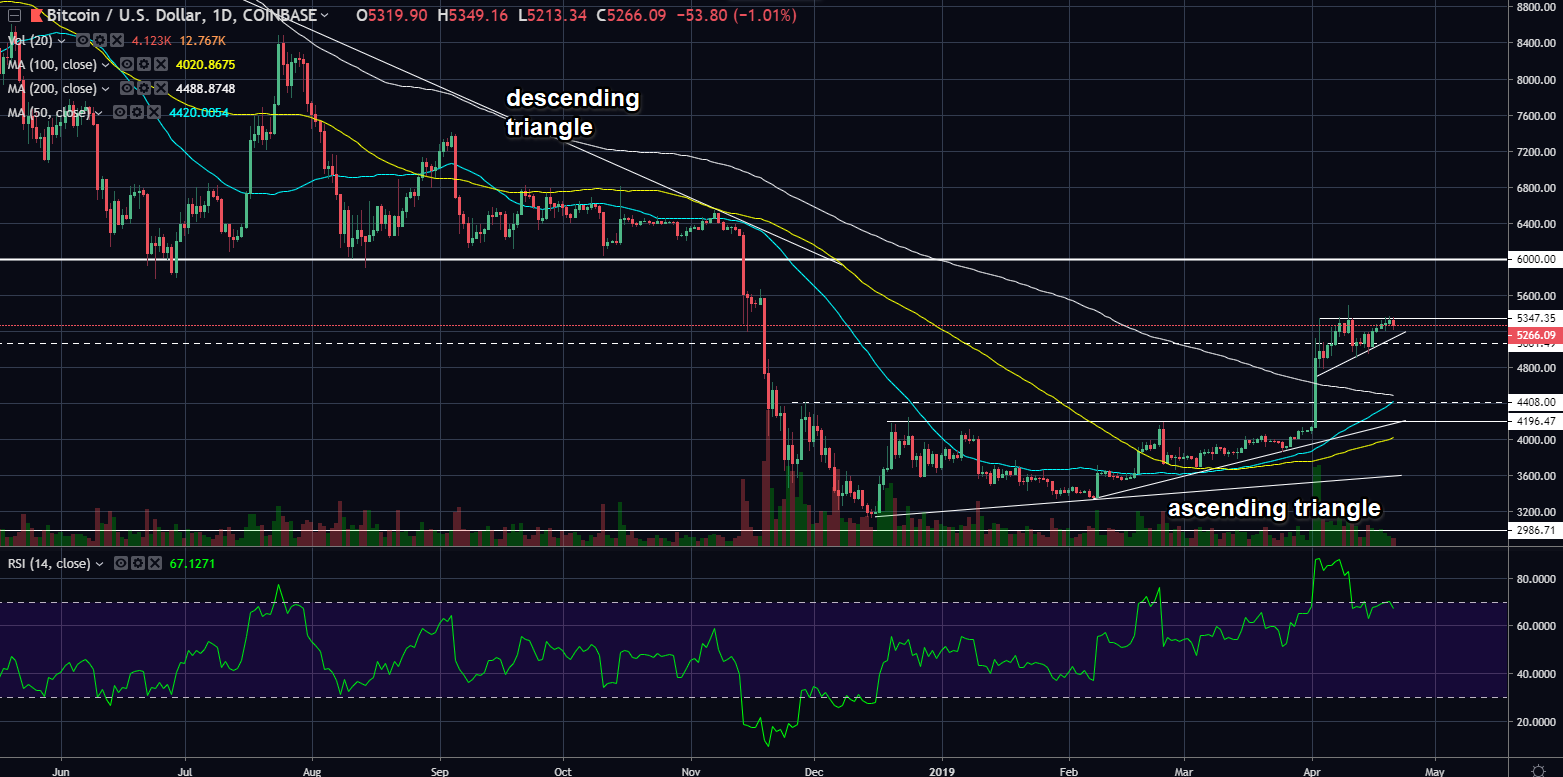 btcusd04212019day.png