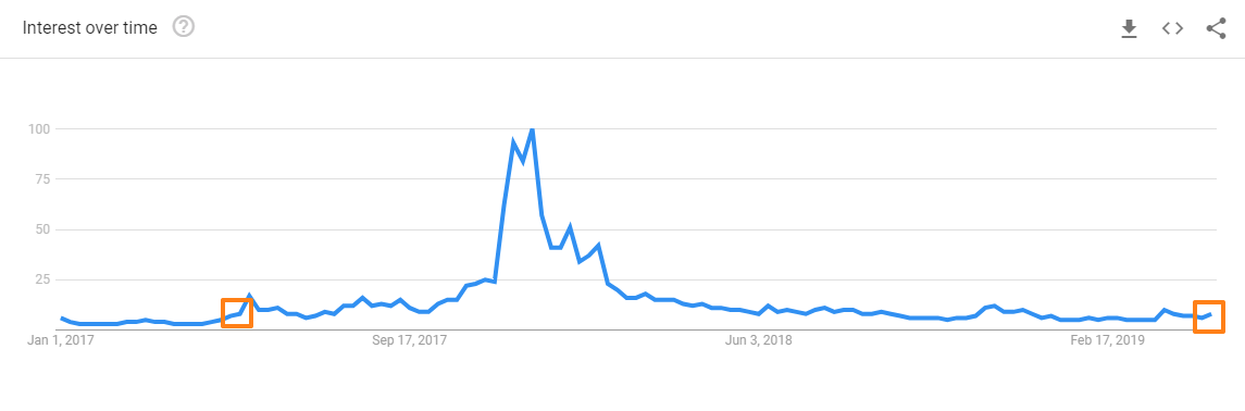 google_trends_may2019.png