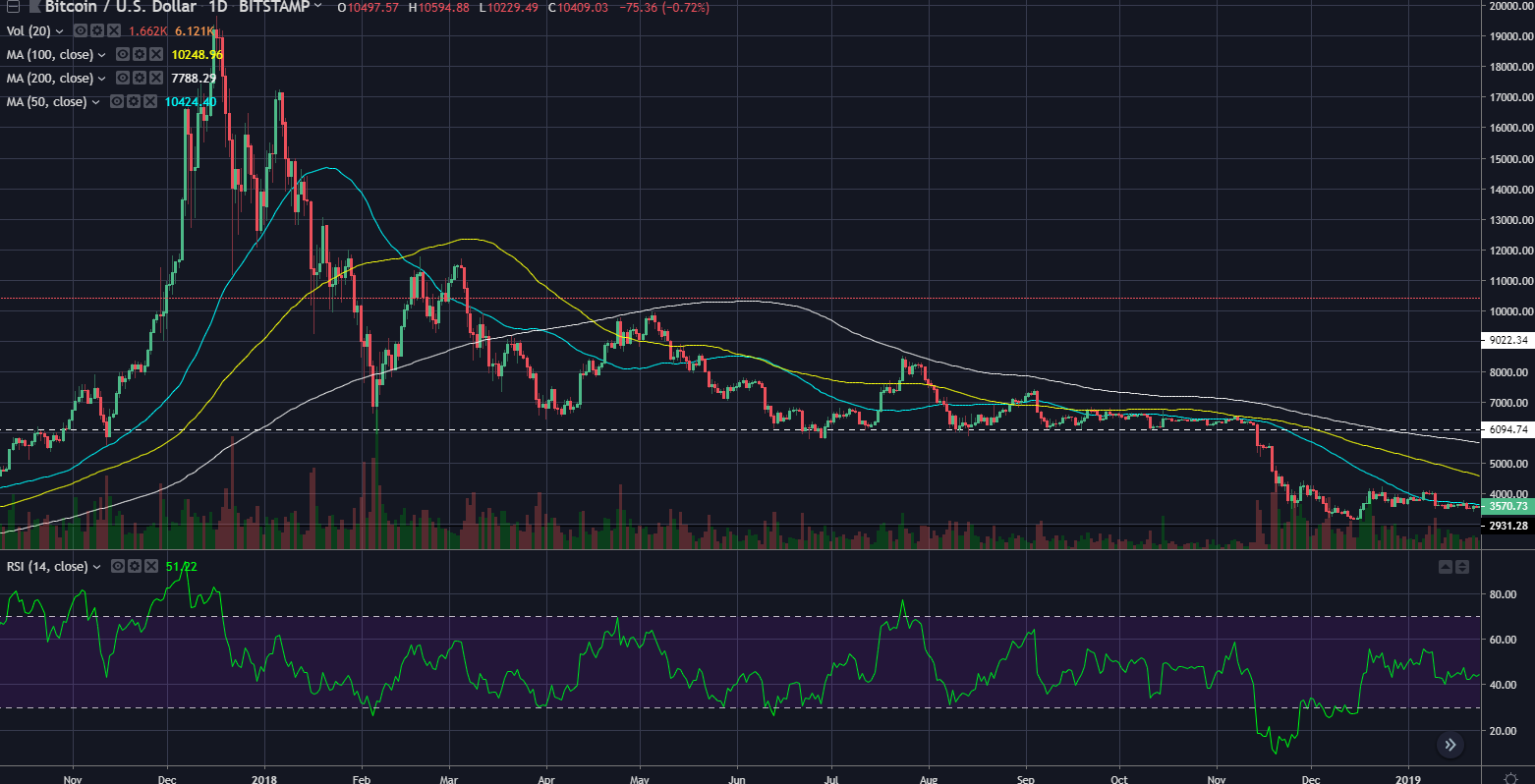 btcusd2018triangle.png