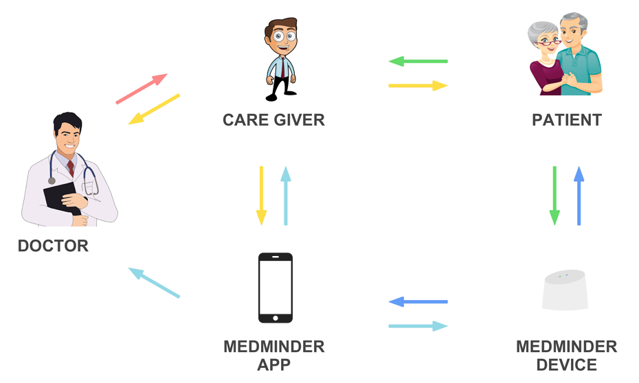 Information Flow Diagram for Medminder Ecosystem
