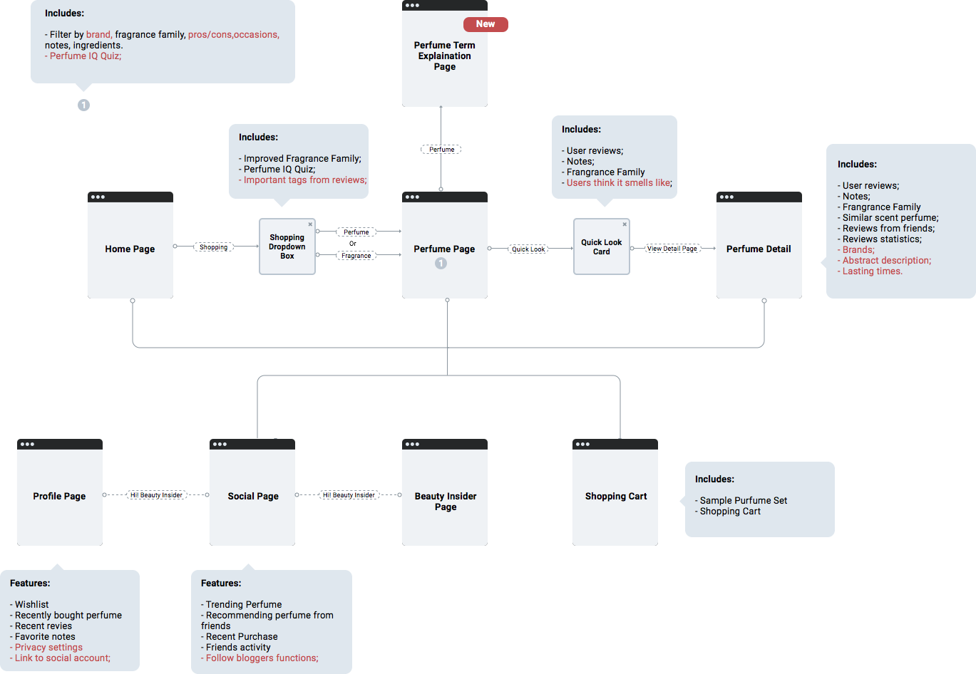 Sitemap for Prototype