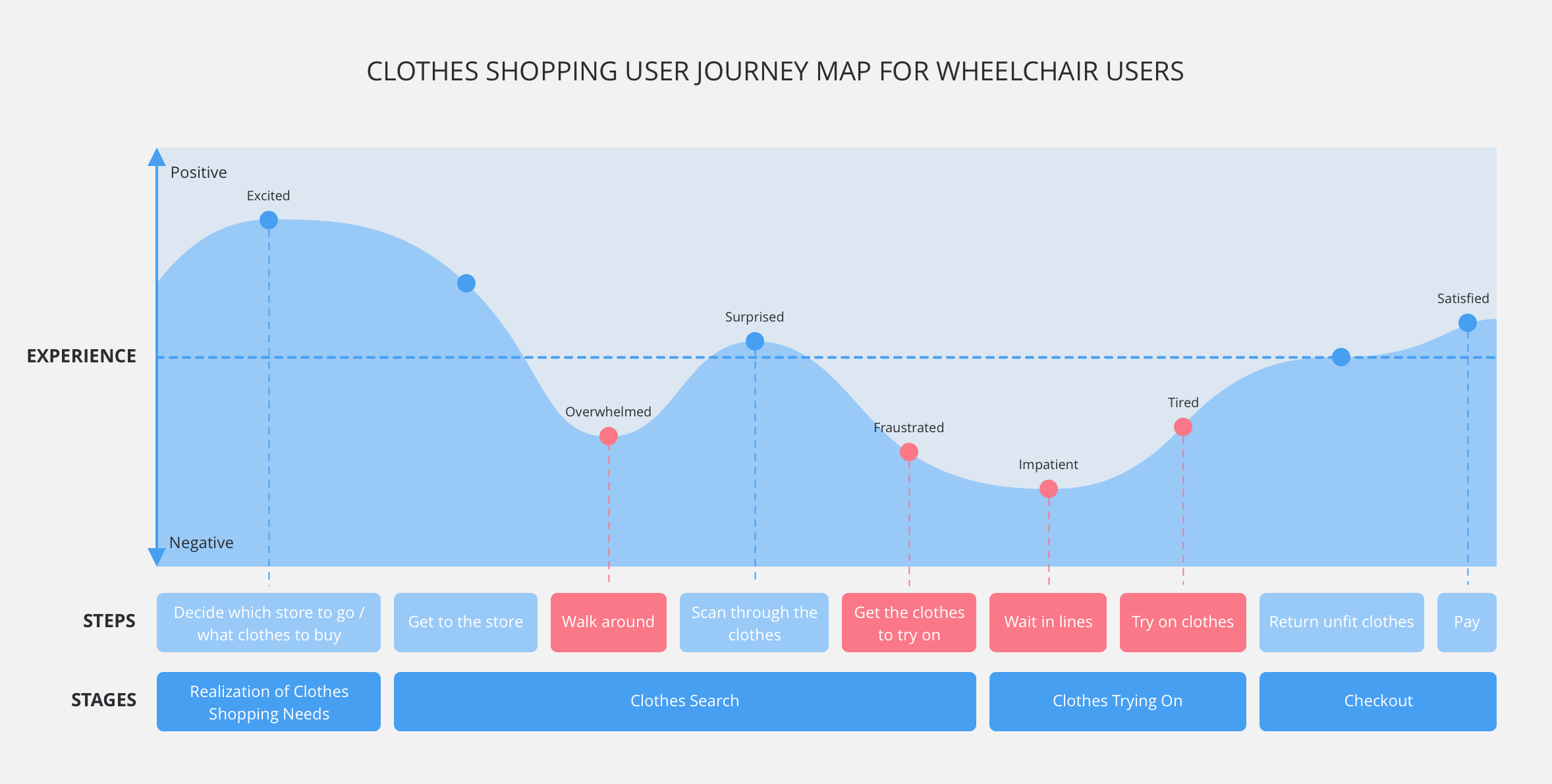 User Journey map - Based on the empathy study that was conducted, I synthesized the findings into a user journey map, which helped my team understand during which phases of purchasing our users faced inconvenience.