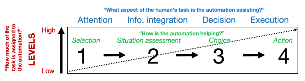 Figure 1. Degrees of automation (Adapted from Wickens et al., 2010)