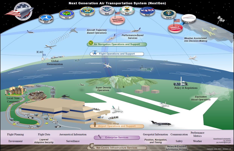 Next Generation Air Transport System (NextGen):https://www.nasa.gov/topics/aeronautics/features/8q_nextgen.html