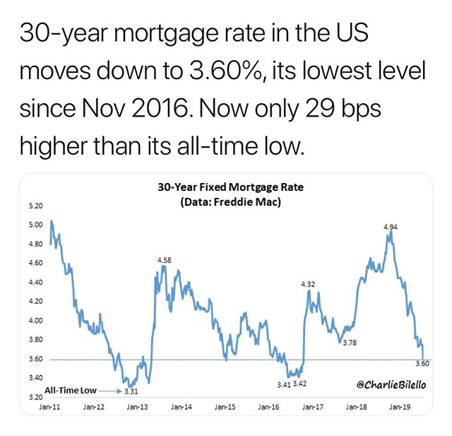 Interest rates are at historical lows again—Why you should buy a home now: $650,000 Home Price  3.60% rate = $3100/month  If rates go up less than 1% 4.5% rate = $3400/month  On the same exact property, you spend $300/month more! Over 1 year: $3600 more  Over 30 years: $108,000 more in interest.  Imagine if you will how much more you'll be spending once rates go back to the 6-7% range 🤔 #stoprenting #buyahome #buildwealth #kindhomeloans #interestrates #mortgage #realestate #wealth #invest #larealestate #lainvestments #success #millionaire #la #housing