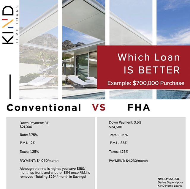 The lowest interest rate isn't always the best. Check out this example of how Mortgage insurances can make a big difference! It's important to work with a lender that can help guide you to save the most money. That's what we are determined to do @kindhomeloans  #realtorla #mortgage #larealestate #kindhomeloans #kindceo #investments #invest #mdl #mdlla #realestate #success #homeloans #homeloan #lender #la #hollywood #hollywoodhills #beverlyhills #losfeliz #silverlake #eaglerock #nela