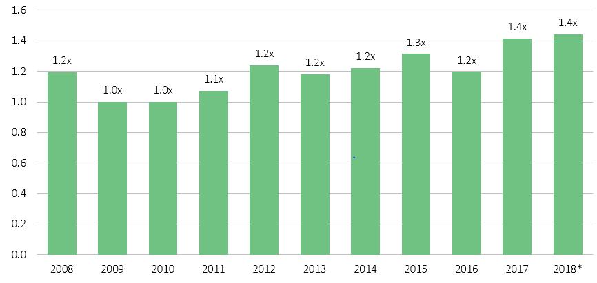 Figure 4. Via NVCA. As of Q2 2018.
