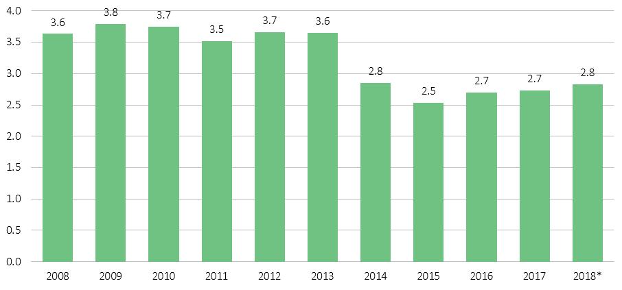 Figure 5. Via NVCA. As of Q2 2018.