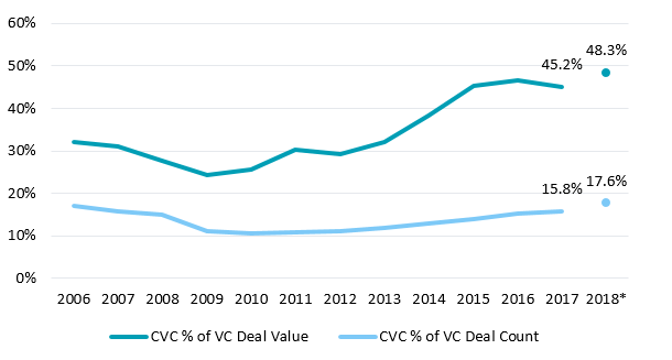 Figure 7. Via NVCA. As of Q2 2018.