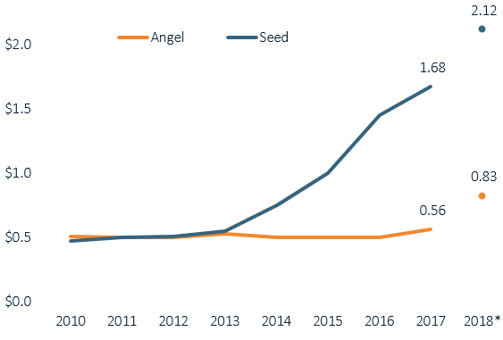 Figure 12. Via NVCA. As of Q2 2018.