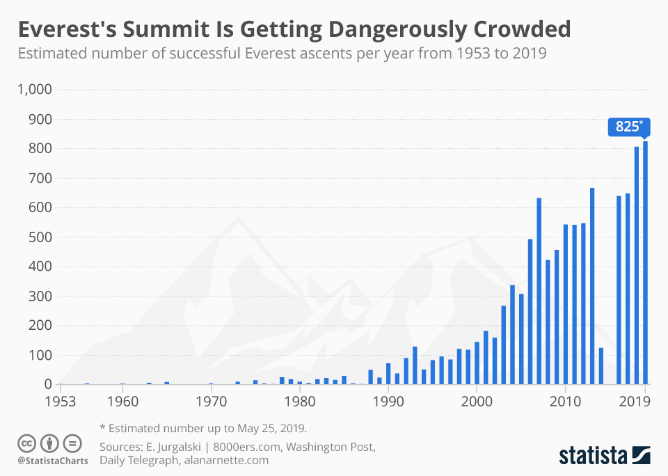 Mount everest venture capital climbs