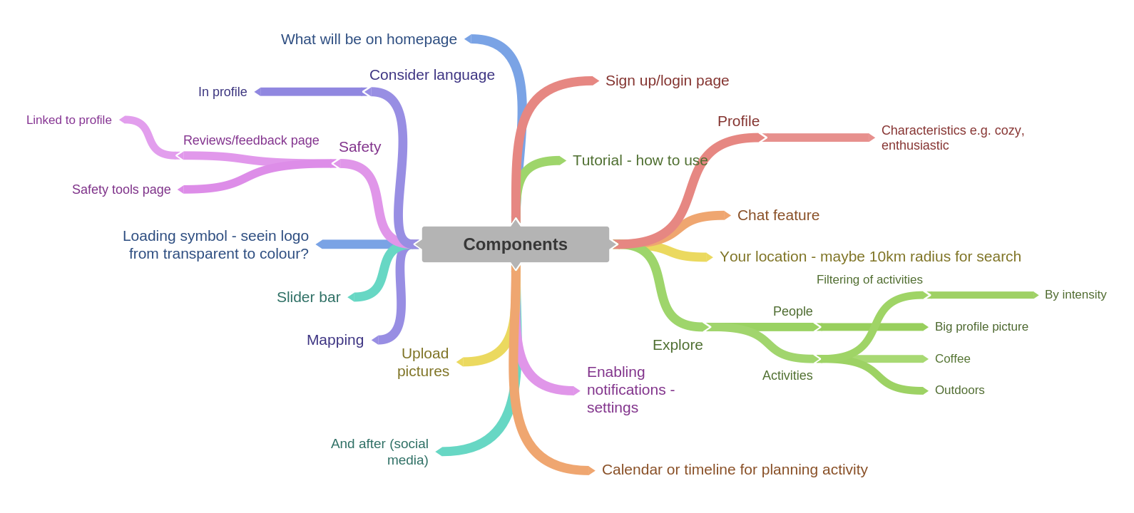 Brainstorming components of the app to determine what features to have.