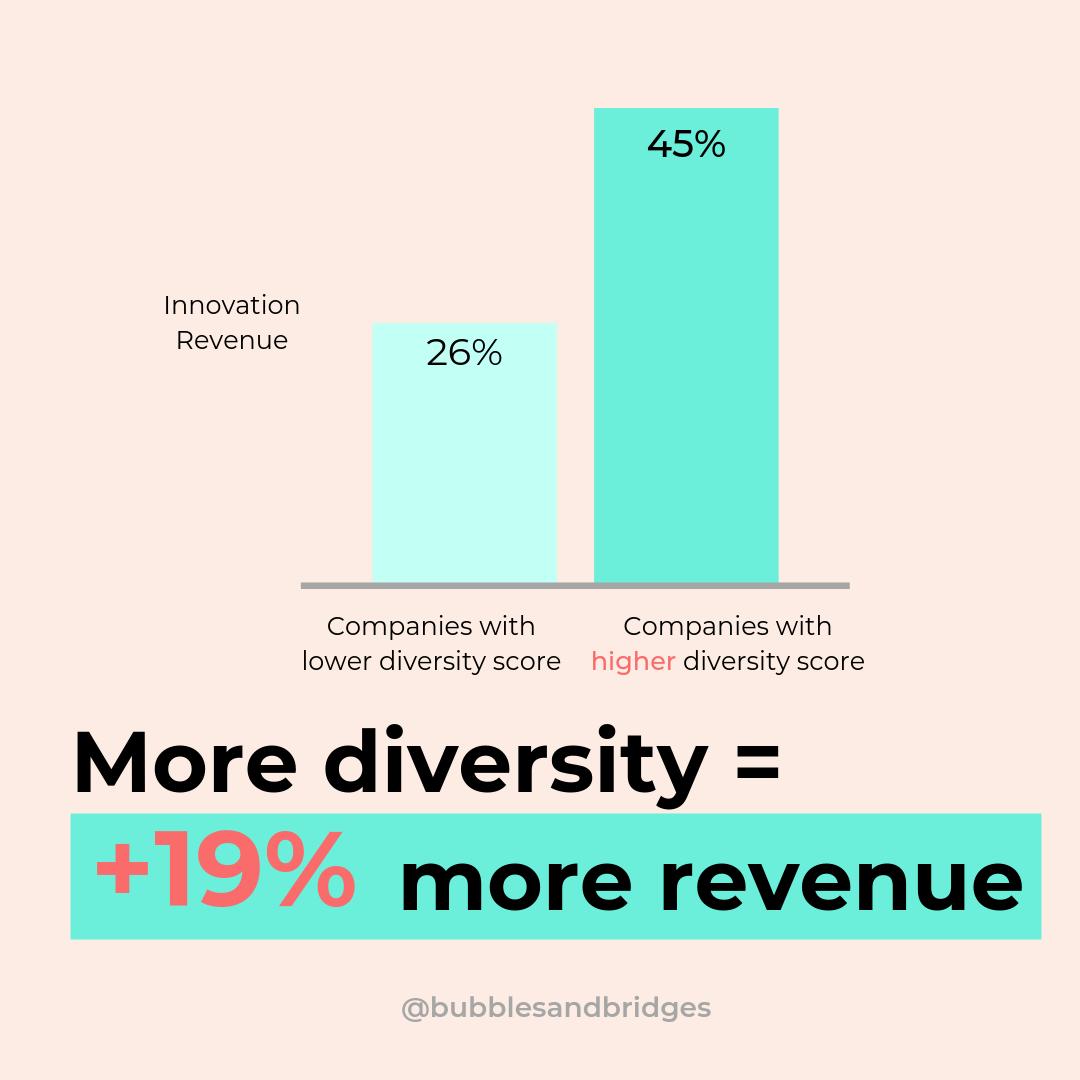 diversity = more revenue.png