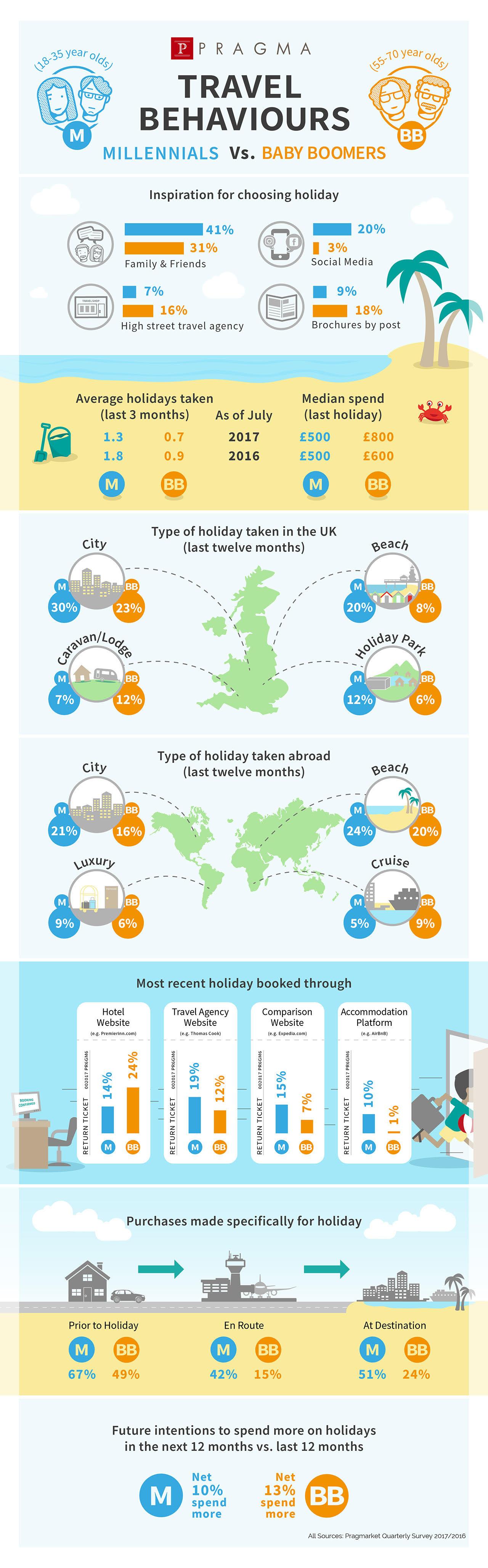 Pragma+Travel+Infographic.jpeg